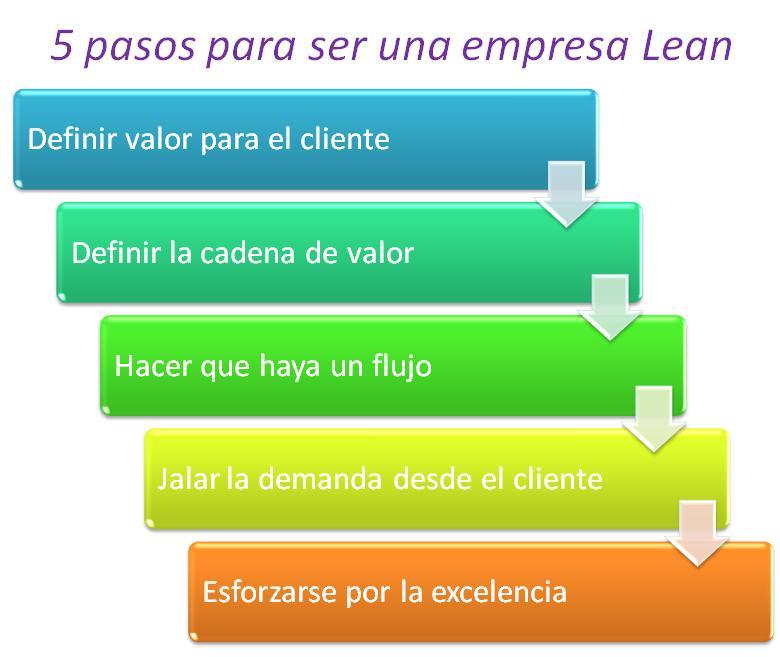 empresa_lean