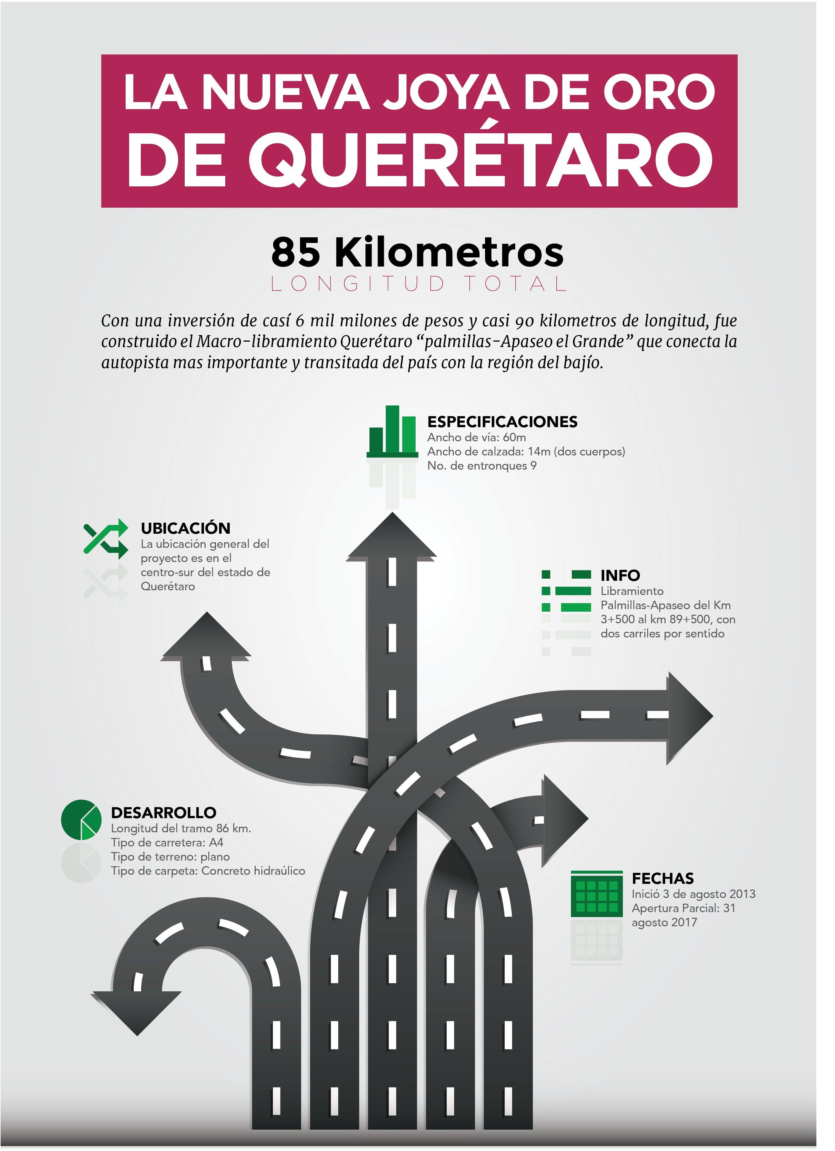 Infografia macrolibramiento queretaro: Palmillas Apaseo el Grande