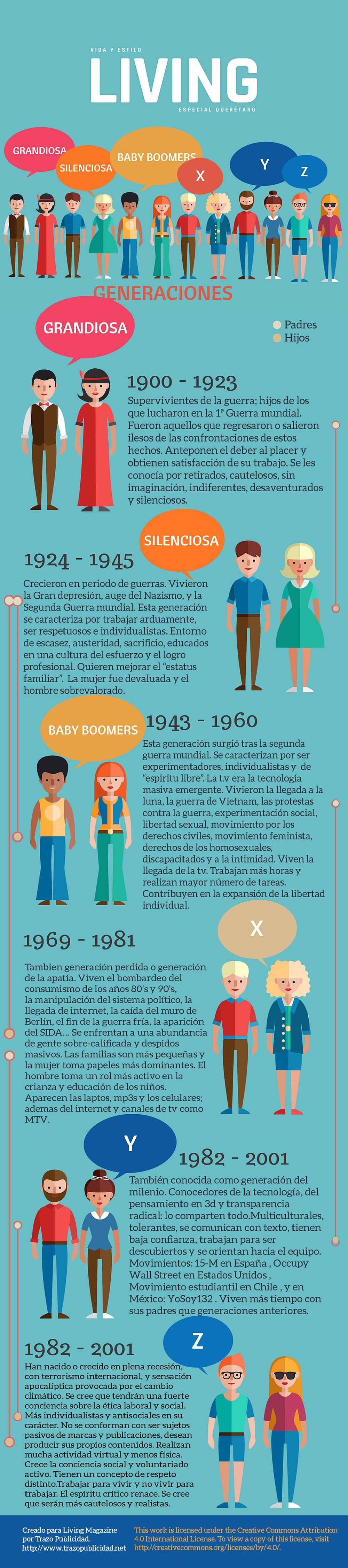 Infografía de las generaciones humanas