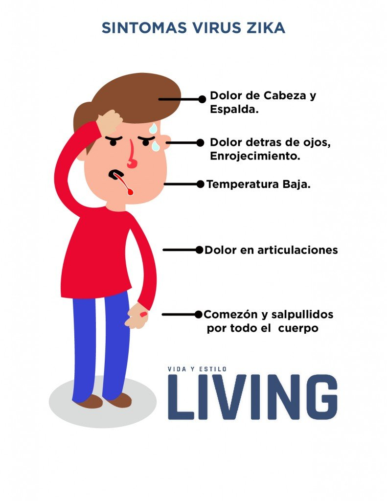 Sintomas del Virus Zika