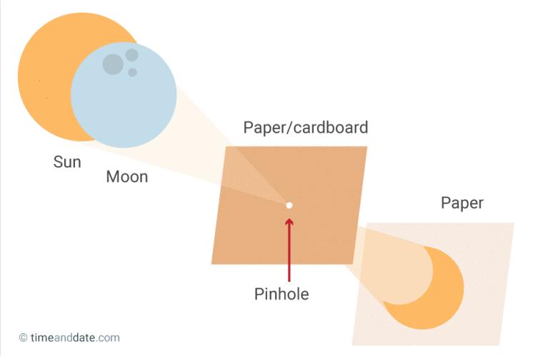 Proyector cartulina para eclipse total de sol 2017