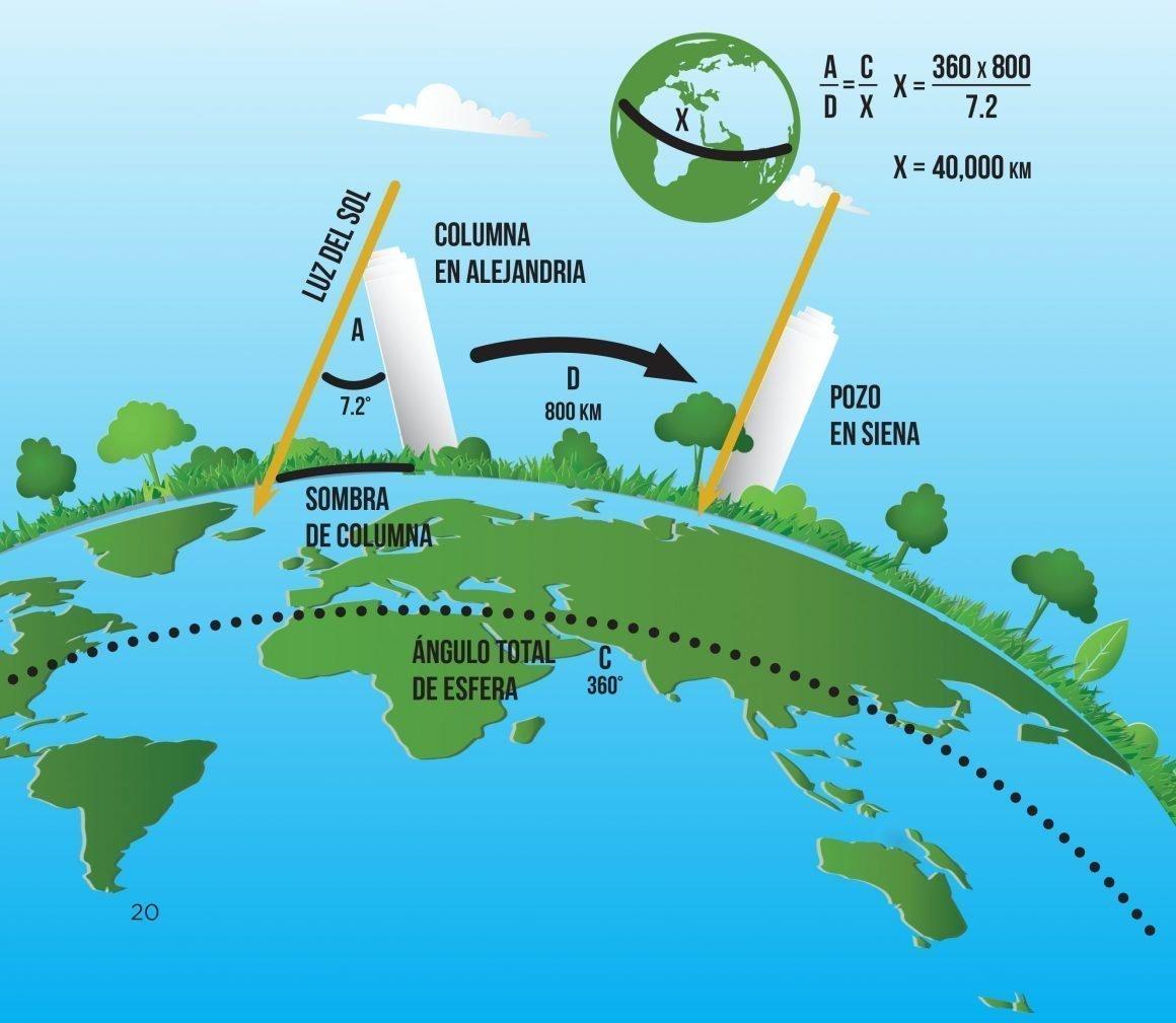 Gráfico Tierra